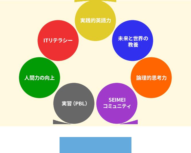 カリキュラムカテゴリー